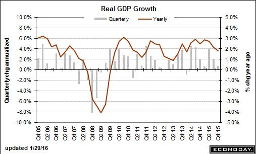 trend-021516-graph-3
