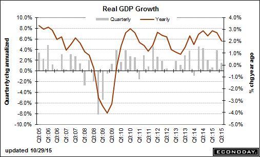 trend-111515-graph-1