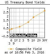 trend-021516-graph-1