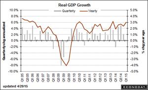 trend-051515-graph-1