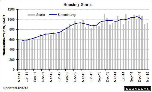 trend-051515-graph-3