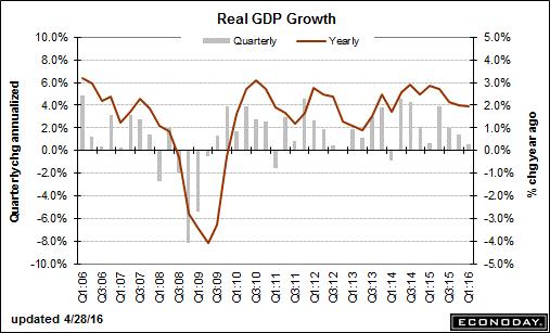 trend-051616-graph-1