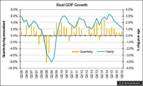 trend-081116-graph-1