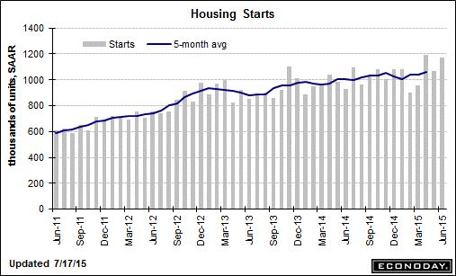 trend-081515-graph-2
