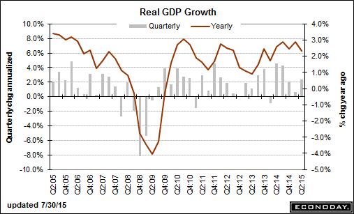 trend-081515-graph-5